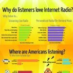 Internet Radio Infographic